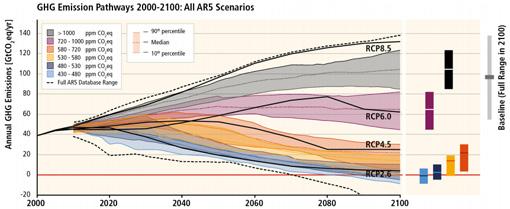IPCC future emissions scenarios