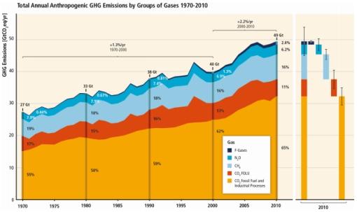 IPCC historic emissions graph