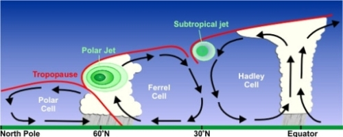 2D general circulation in Earth's climate system