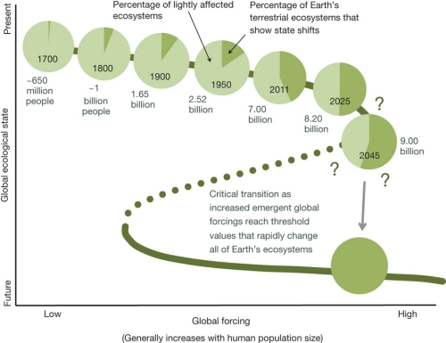 Ecological tipping point Earth