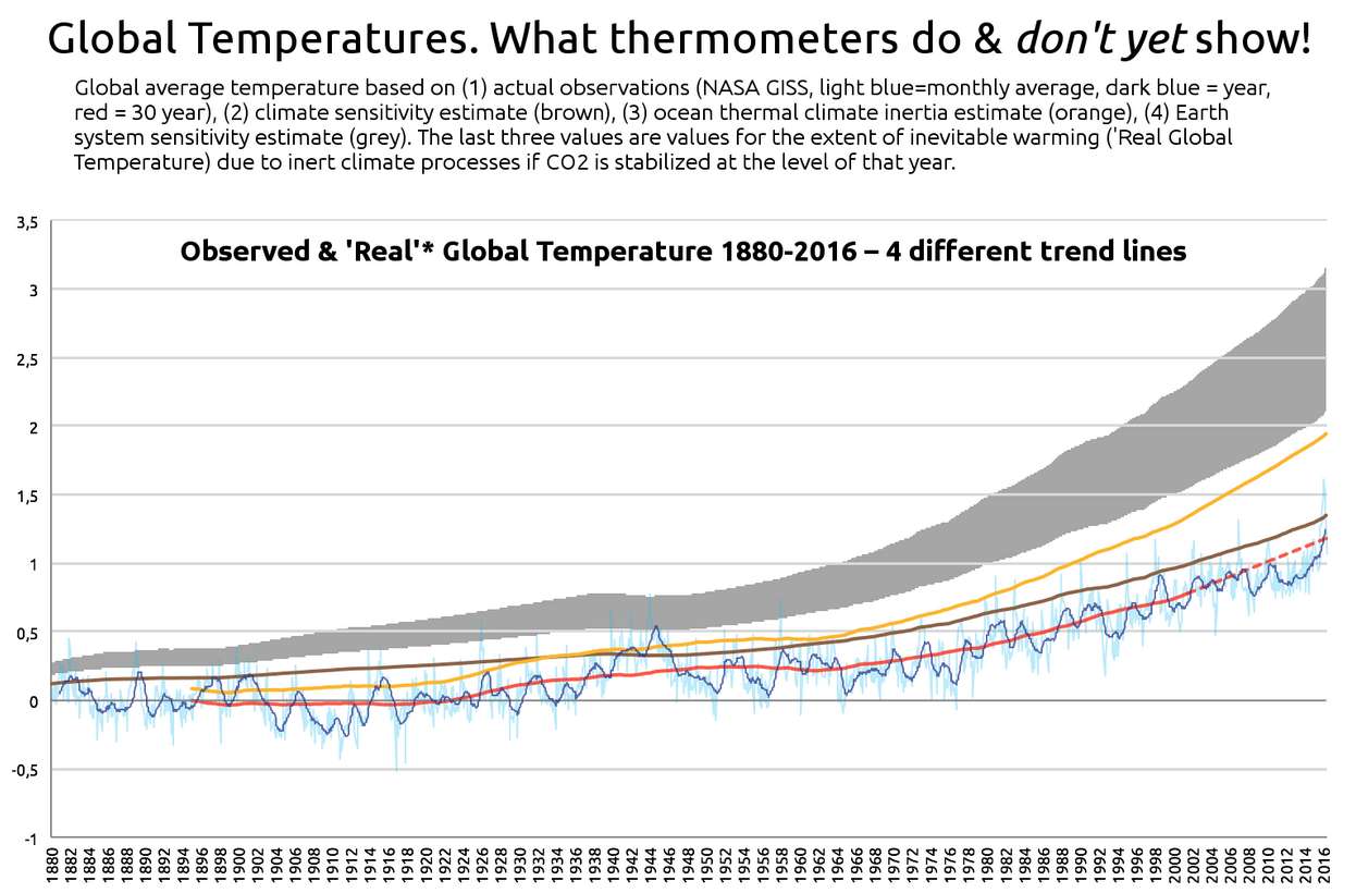 The 'Real' Global Temperature Trend
